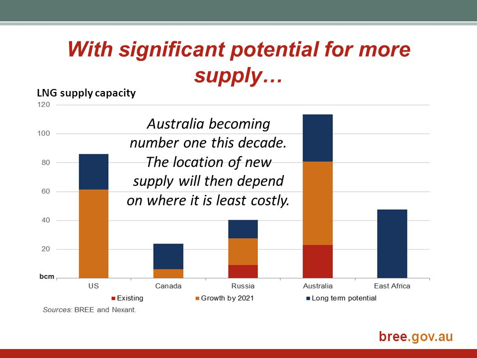 bree.gov.au With significant potential for more supply… LNG supply capacity Australia becoming number one this decade. The location of new supply will