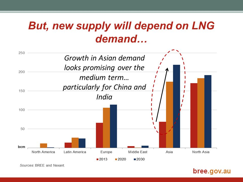 bree.gov.au But, new supply will depend on LNG demand… Growth in Asian demand looks promising over the medium term… particularly for China and India