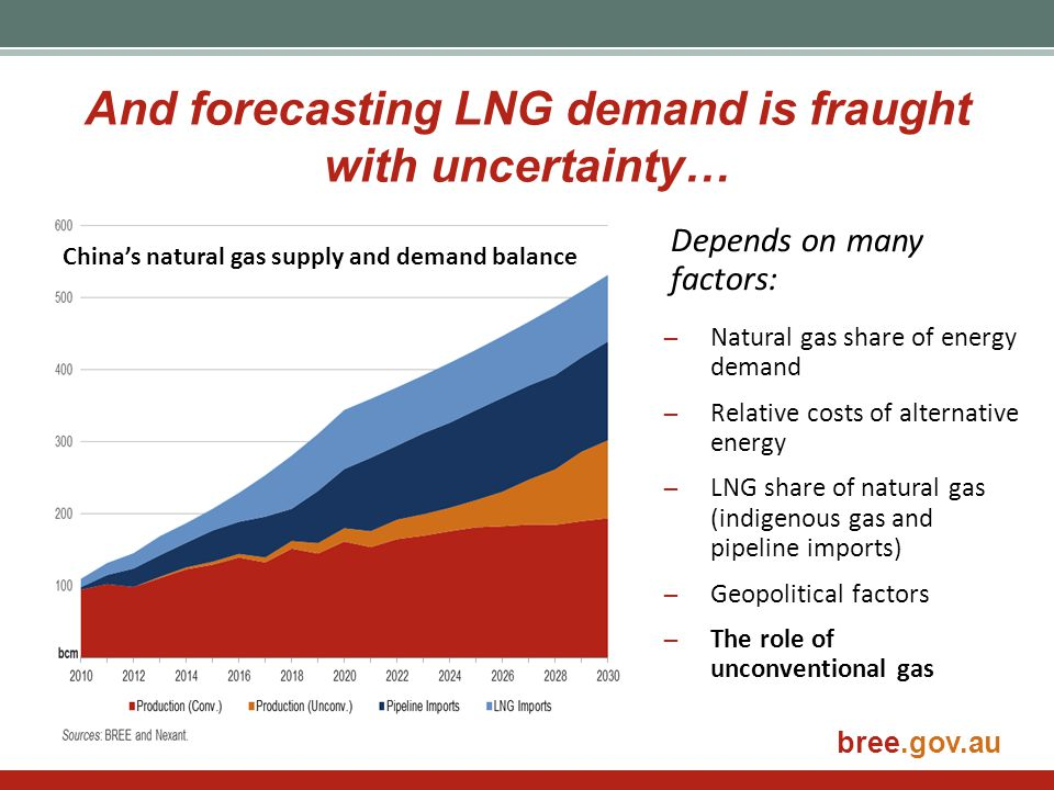 bree.gov.au And forecasting LNG demand is fraught with uncertainty… China's natural gas supply and demand balance Depends on many factors: ̶Natural ga