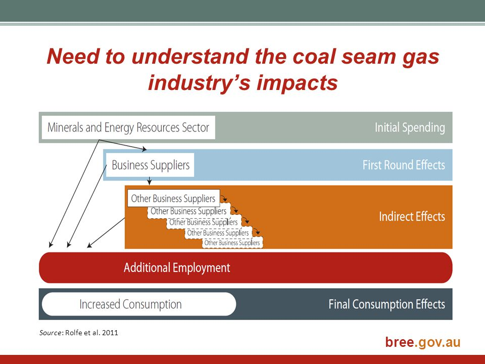 bree.gov.au Need to understand the coal seam gas industry's impacts Source: Rolfe et al. 2011