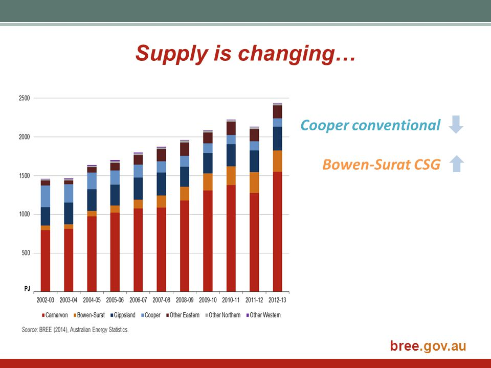 bree.gov.au Supply is changing… Cooper conventional Bowen-Surat CSG