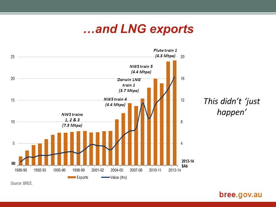 bree.gov.au Australia must remain cost competitive NWS 1-3 Darwin LNG QLD CSG LNG Ichthys