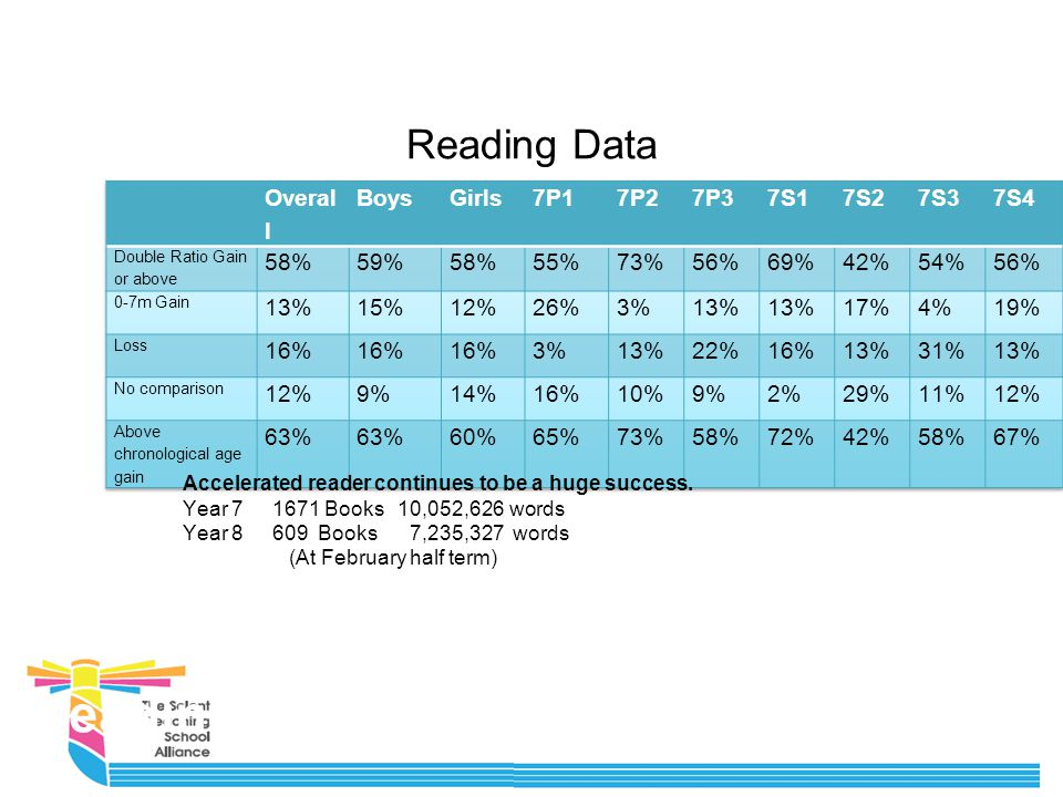 Reading Data Reading Age Accelerated reader continues to be a huge success.