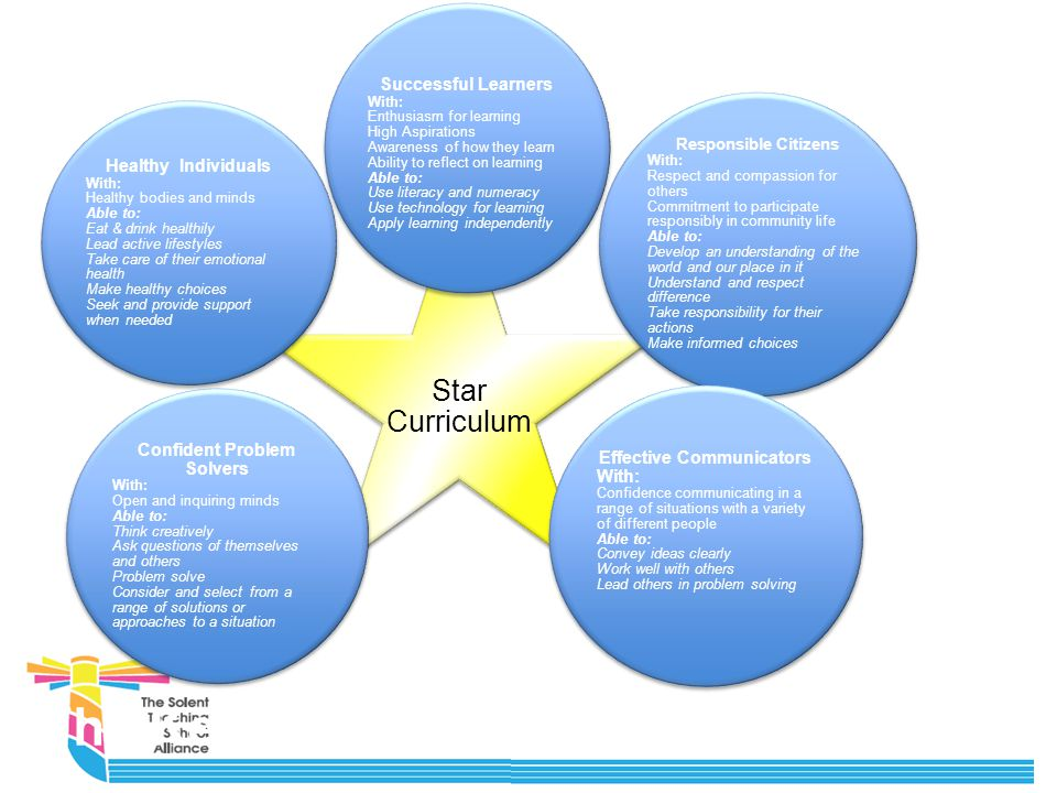 Action Research is: Is learning through doing Involves changing and evaluating Requires you to know yourself and your practice before the research Necessitates being CRITICAL and ANALYTICAL Is ENQUIRY LEARNING Help to develop theories and rationale for practice Develops professionalism through reasoned debate about pedagogy and the sharing of good practice To facilitate the embedding of expert practice The modelling of learning and enquiry