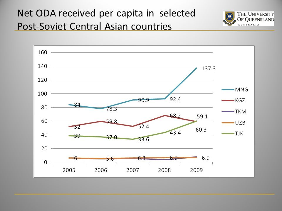Net ODA received per capita in selected Post-Soviet Central Asian countries