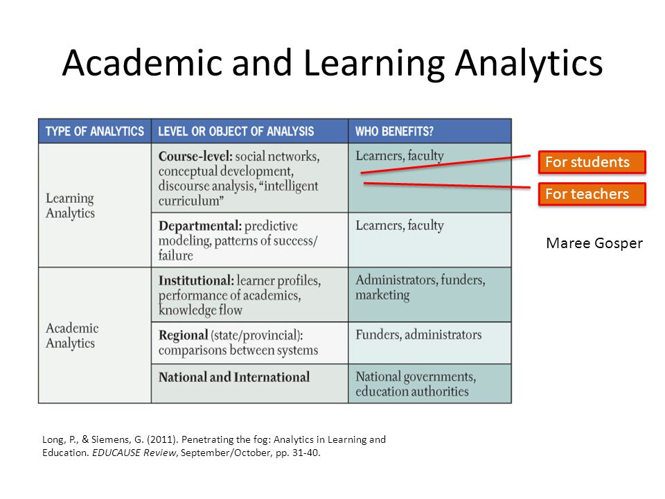Academic and Learning Analytics Long, P., & Siemens, G.