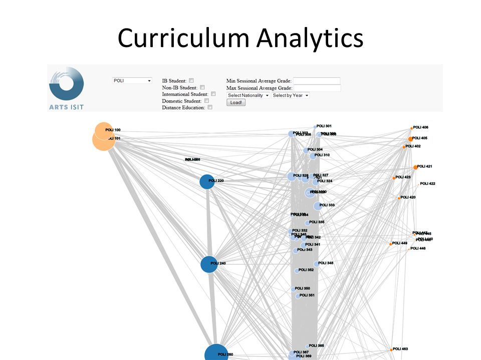 Curriculum Analytics