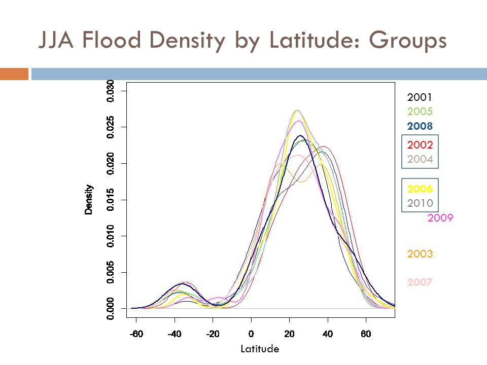Latitude 2001 2005 2008 2002 2004 2006 2010 2009 2003 2007 JJA Flood Density by Latitude: Groups