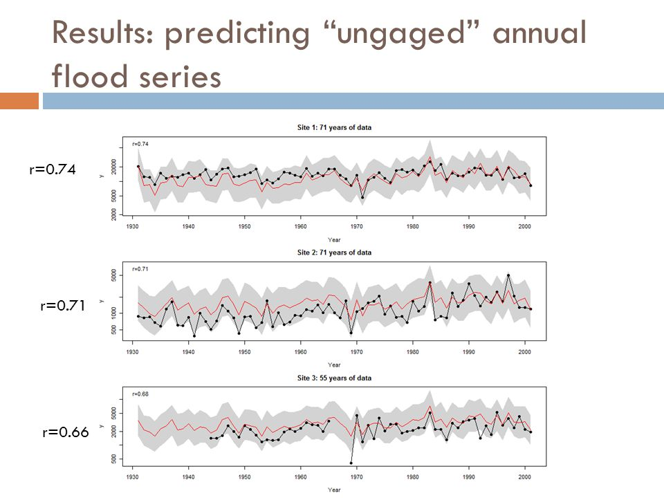 Results: predicting ungaged annual flood series r=0.74 r=0.71 r=0.66