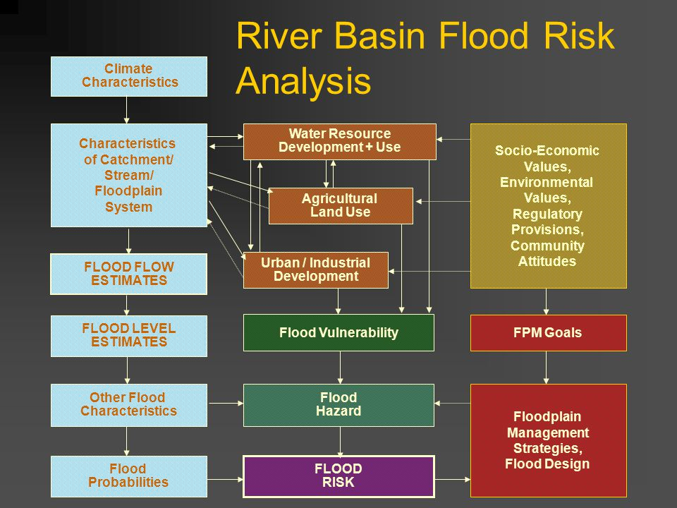 Climate Characteristics Water Resource Development + Use Socio-Economic Values, Environmental Values, Regulatory Provisions, Community Attitudes Characteristics of Catchment/ Stream/ Floodplain System Agricultural Land Use Urban / Industrial Development Flood Vulnerability Flood Hazard Flood Probabilities Other Flood Characteristics FLOOD RISK Floodplain Management Strategies, Flood Design FPM Goals FLOOD LEVEL ESTIMATES FLOOD FLOW ESTIMATES River Basin Flood Risk Analysis