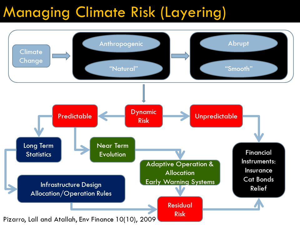 Managing Climate Risk (Layering) Climate Change Anthropogenic Natural Abrupt Smooth Dynamic Risk PredictableUnpredictable Long Term Statistics Near Term Evolution Infrastructure Design Allocation/Operation Rules Residual Risk Adaptive Operation & Allocation Early Warning Systems Financial Instruments: Insurance Cat Bonds Relief Pizarro, Lall and Atallah, Env Finance 10(10), 2009