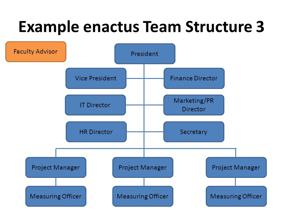 Example enactus Team Structure 3 President Vice President IT Director Finance Director Marketing/PR Director HR DirectorSecretary Project Manager Faculty Advisor Measuring Officer