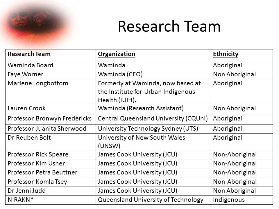 Shoalhaven Koori Women's Study (SKWS) Lead by an Aboriginal woman with Indigenous and non-Indigenous researchers as part of the research team.
