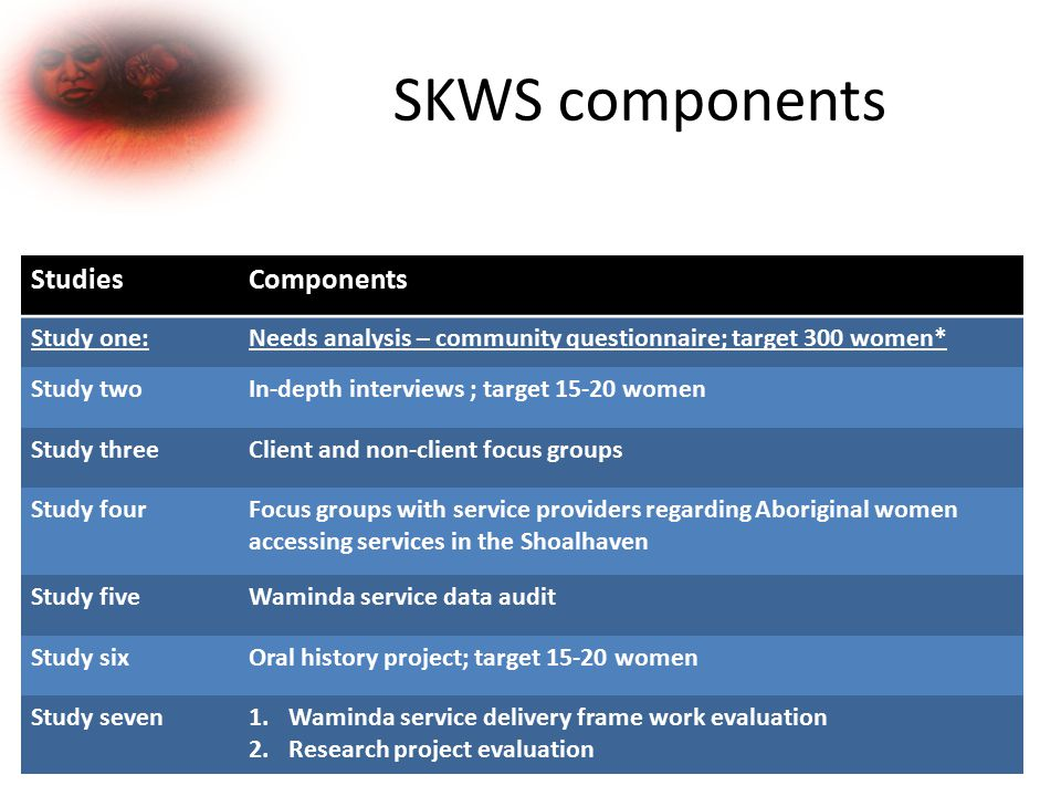 SKWS components StudiesComponents Study one:Needs analysis – community questionnaire; target 300 women* Study twoIn-depth interviews ; target 15-20 women Study threeClient and non-client focus groups Study fourFocus groups with service providers regarding Aboriginal women accessing services in the Shoalhaven Study fiveWaminda service data audit Study sixOral history project; target 15-20 women Study seven1.Waminda service delivery frame work evaluation 2.Research project evaluation