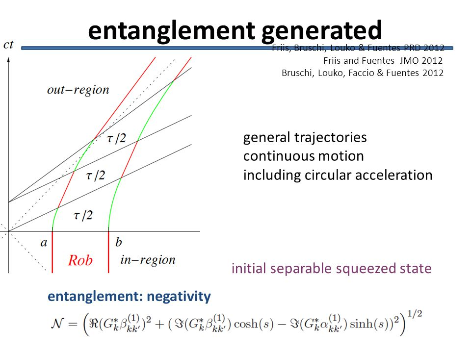 entanglement: negativity Friis, Bruschi, Louko & Fuentes PRD 2012 Friis and Fuentes JMO 2012 Bruschi, Louko, Faccio & Fuentes 2012 entanglement generated initial separable squeezed state general trajectories continuous motion including circular acceleration