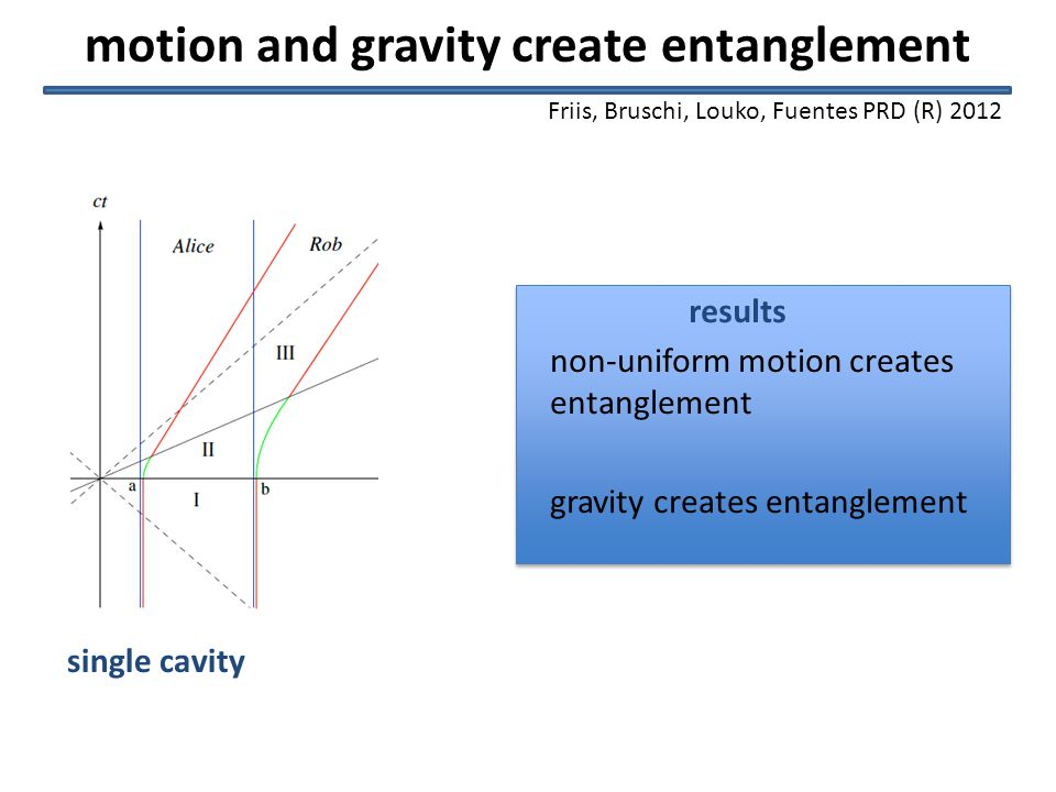 motion and gravity create entanglement non-uniform motion creates entanglement gravity creates entanglement results single cavity Friis, Bruschi, Louko, Fuentes PRD (R) 2012