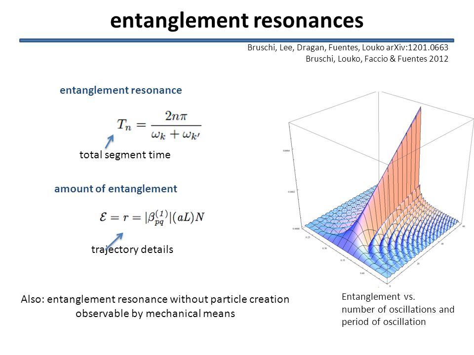 entanglement resonances Bruschi, Lee, Dragan, Fuentes, Louko arXiv:1201.0663 Bruschi, Louko, Faccio & Fuentes 2012 Entanglement vs.