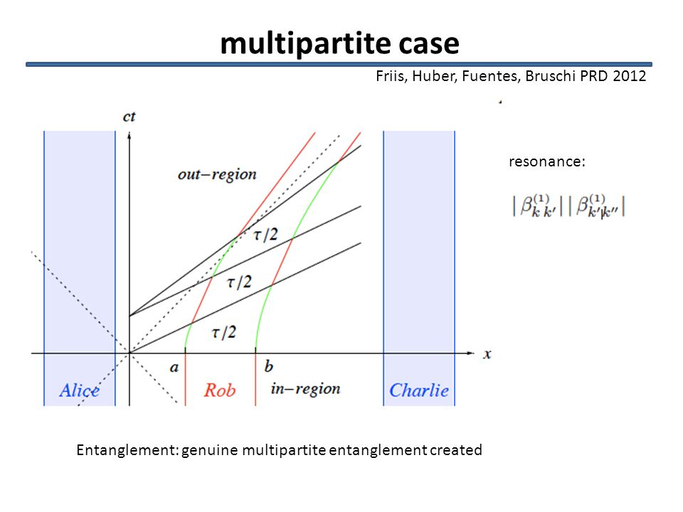 multipartite case Entanglement: genuine multipartite entanglement created dates creating Dicke states Friis, Huber, Fuentes, Bruschi PRD 2012 resonance: