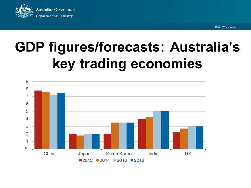 GDP figures/forecasts: Australia's key trading economies