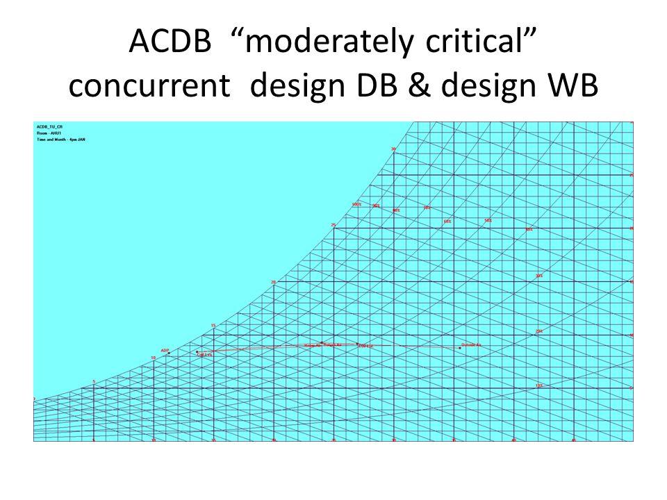 ACDB moderately critical concurrent design DB & design WB
