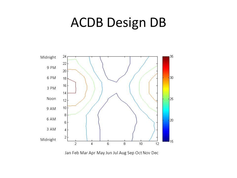 ACDB Design DB Jan Feb Mar Apr May Jun Jul Aug Sep Oct Nov Dec Midnight 9 PM 6 PM 3 PM Noon 9 AM 6 AM 3 AM Midnight