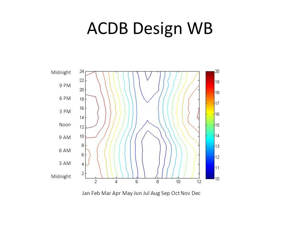 ACDB Design WB Jan Feb Mar Apr May Jun Jul Aug Sep Oct Nov Dec Midnight 9 PM 6 PM 3 PM Noon 9 AM 6 AM 3 AM Midnight