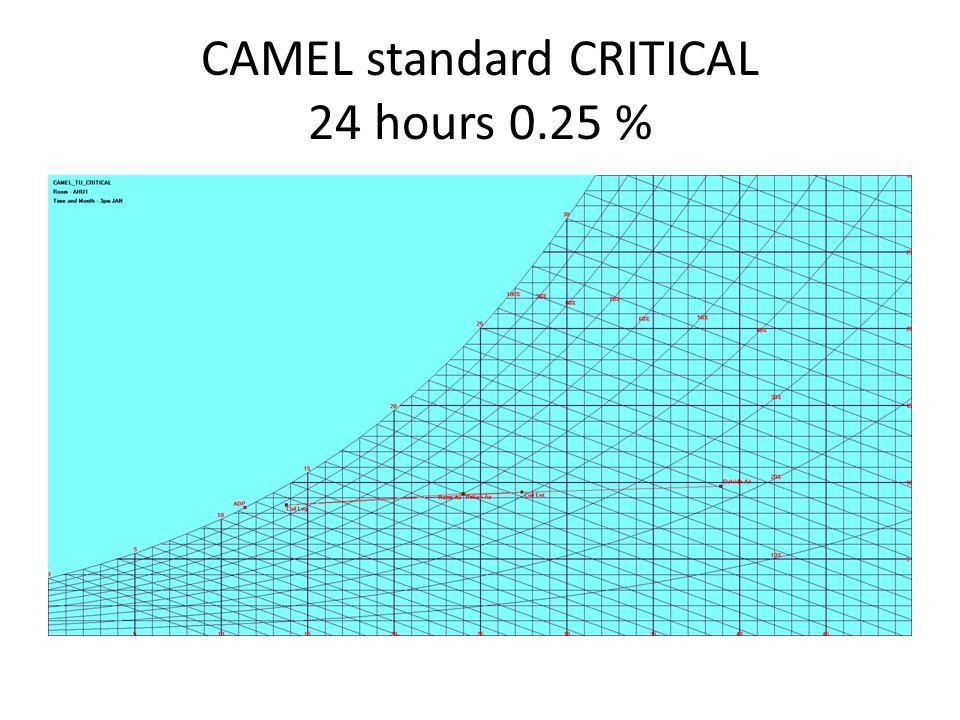 CAMEL standard CRITICAL 24 hours 0.25 %