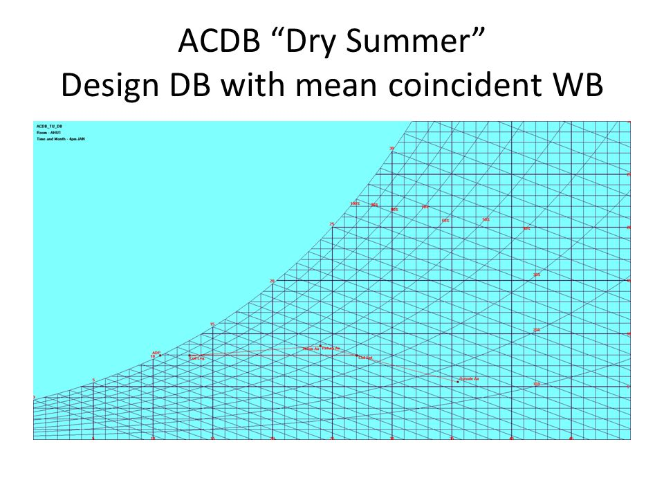 ACDB Dry Summer Design DB with mean coincident WB