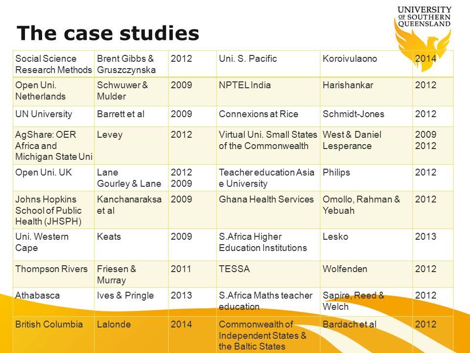 Additional sources of case studies Armellini A & Nie M 2014 'Open educational practices for curriculum enhancement' Open Learning: The Journal of Open, Distance and e- Learning, vol.