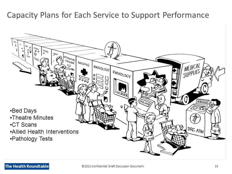 The Health Roundtable Capacity Plans for Each Service to Support Performance ©2011 Confidential Draft Discussion Document25 Bed Days Theatre Minutes CT Scans Allied Health Interventions Pathology Tests