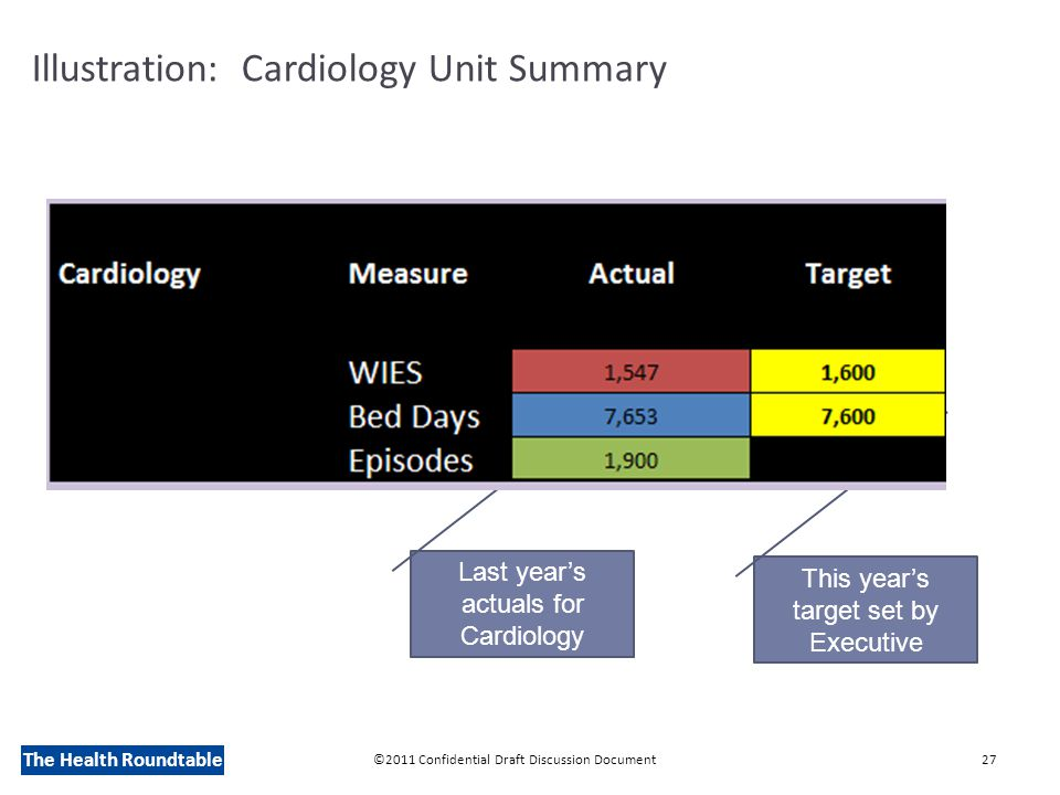 The Health Roundtable Illustration: Cardiology Unit Summary ©2011 Confidential Draft Discussion Document27 Last year's actuals for Cardiology This year's target set by Executive