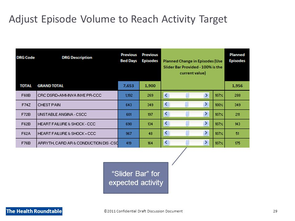 The Health Roundtable Adjust Episode Volume to Reach Activity Target ©2011 Confidential Draft Discussion Document29 Slider Bar for expected activity