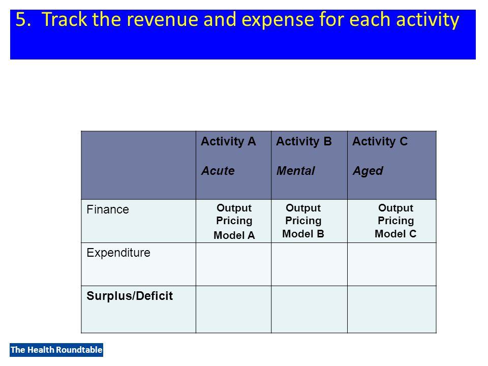 The Health Roundtable Activity A Acute Activity B Mental Activity C Aged Finance Expenditure Surplus/Deficit 5.