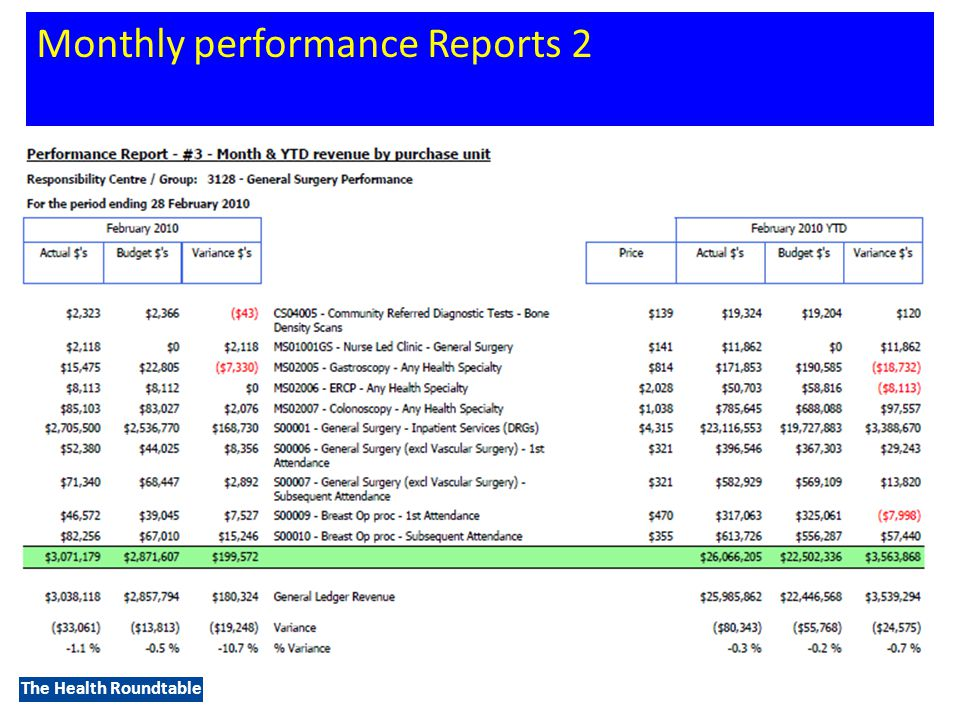 The Health Roundtable Monthly performance Reports 2