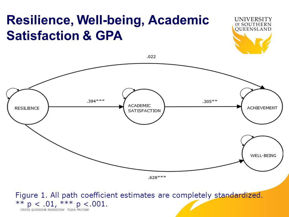 Resilience, Well-being, Academic Satisfaction & GPA Figure 1.