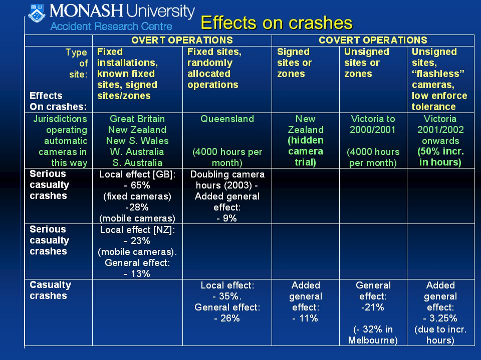 Effects on crashes