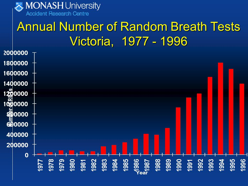 Annual Number of Random Breath Tests Victoria, 1977 - 1996