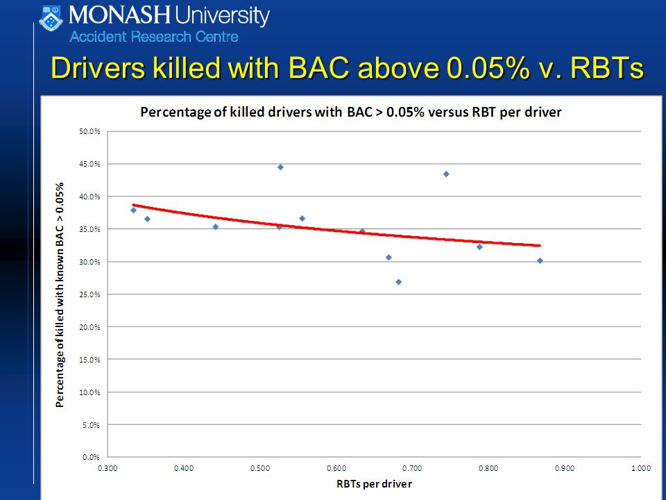 Drivers killed with BAC above 0.05% v. RBTs