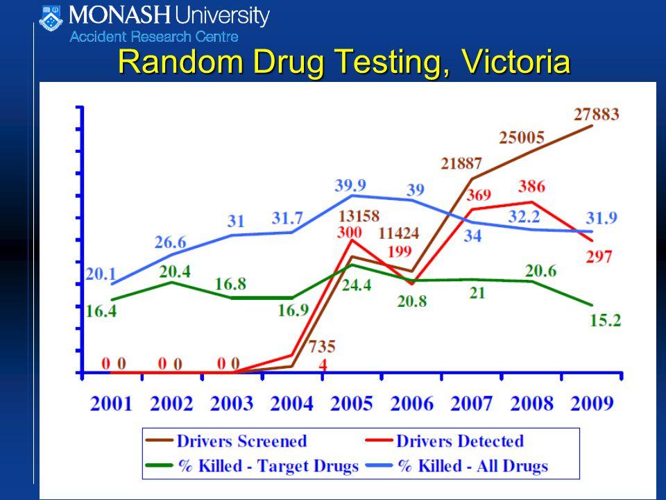 Random Drug Testing, Victoria