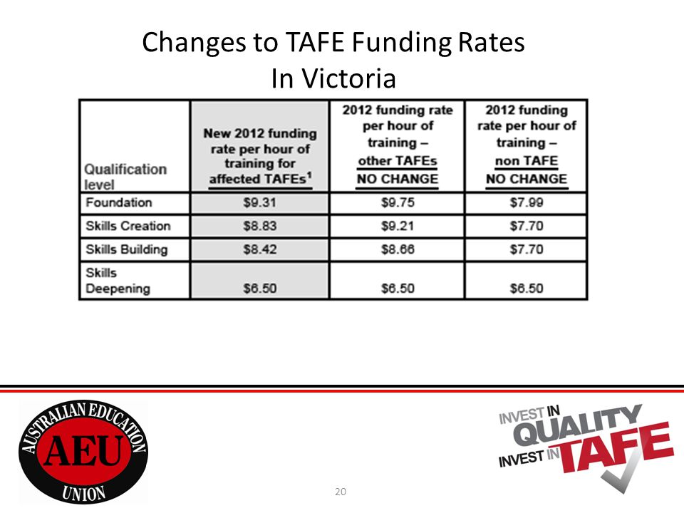 20 Changes to TAFE Funding Rates In Victoria