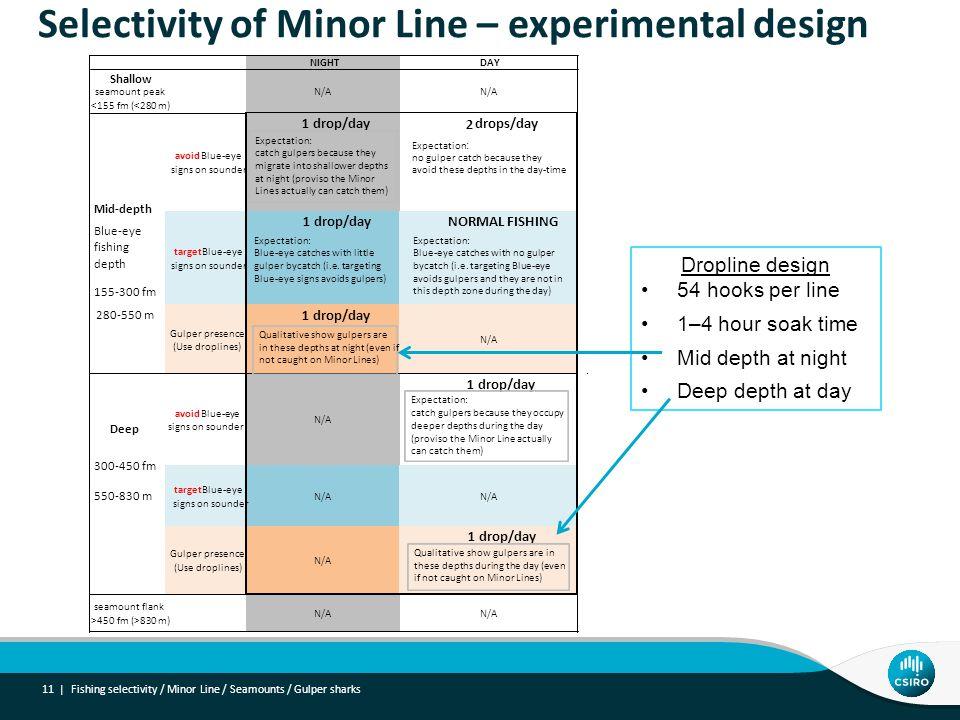 Selectivity of Minor Line – experimental design 11 | Fishing selectivity / Minor Line / Seamounts / Gulper sharks Dropline design 54 hooks per line 1–4 hour soak time Mid depth at night Deep depth at day