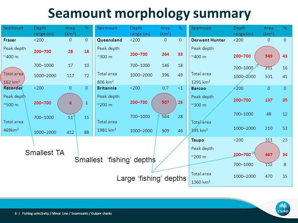 Seamount morphology summary 6 | Fishing selectivity / Minor Line / Seamounts / Gulper sharks SeamountDepth range (m) Area (km 2 ) % Fraser Peak depth ~400 m Total area 162 km 2 <20000 200–7002818 700–10001710 1000–200011772 Recorder Peak depth ~500 m Total area 469km 2 <20000 200–70061 700–10005111 1000–200041288 SeamountDepth range (m) Area (km 2 ) % Queensland Peak depth ~300 m Total area 806 km 2 <20000 200–70026433 700–100014618 1000–200039649 Britannia Peak depth ~200 m Total area 1981 km 2 <2000.7<1 200–70050726 700–100056428 1000–200090946 SeamountDepth range (m) Area (km 2 ) % Derwent Hunter Peak depth ~400 m Total area 1291 km 2 <20000 200–70054943 700–100021116 1000–200053141 Barcoo Peak depth ~300 m Total area 395 km 2 <20000 200–70013735 700–10004812 1000–200021053 Taupo Peak depth ~200 m Total area 1360 km 2 <20031123 200–70046734 700–10001128 1000–200047035 Smallest TA Smallest 'fishing' depths Large 'fishing' depths