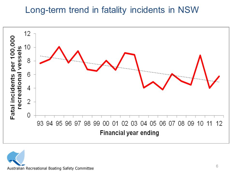6 Long-term trend in fatality incidents in NSW