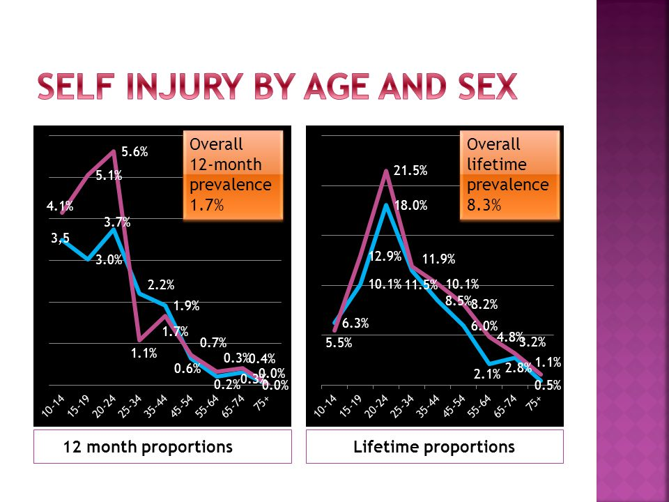 12 month proportionsLifetime proportions Overall 12-month prevalence 1.7% Overall lifetime prevalence 8.3% Overall lifetime prevalence 8.3%