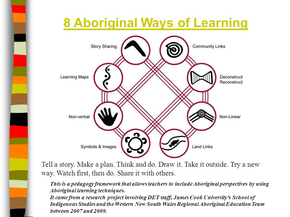 8 Aboriginal Ways of Learning Tell a story. Make a plan. Think and do. Draw it. Take it outside. Try a new way. Watch first, then do. Share it with ot