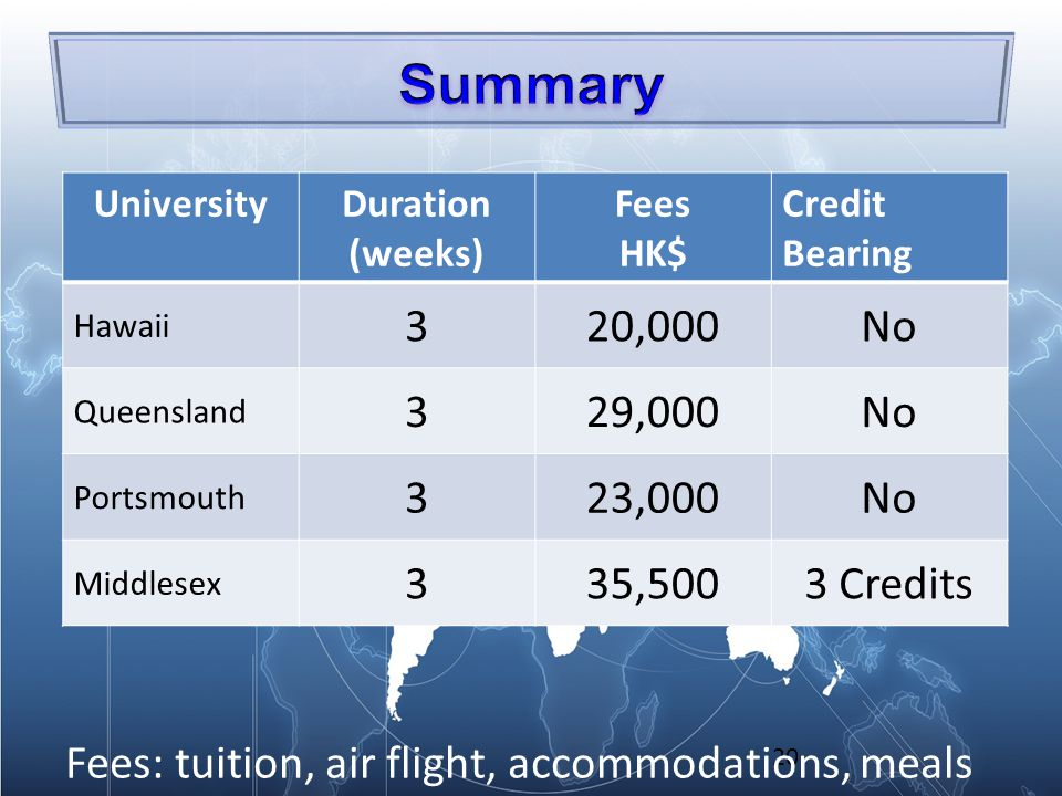 20 UniversityDuration (weeks) Fees HK$ Credit Bearing Hawaii 320,000No Queensland 329,000No Portsmouth 323,000No Middlesex 335,5003 Credits Fees: tuition, air flight, accommodations, meals