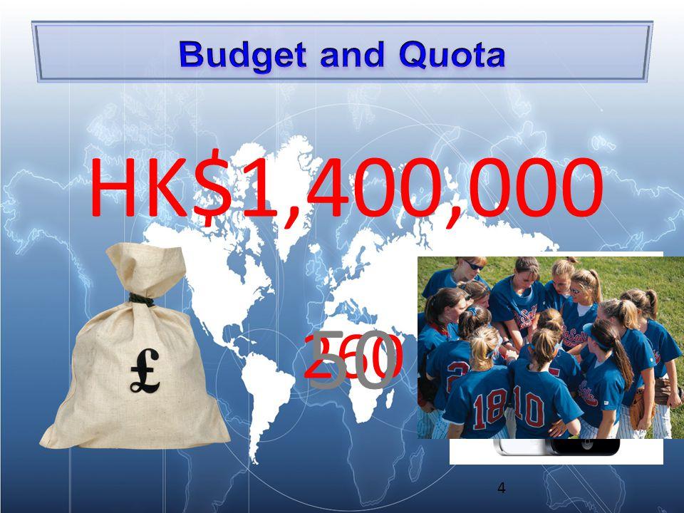 4 HK$1,400,000 260 50