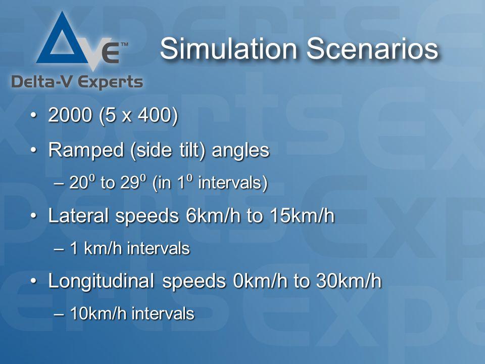 Simulation Scenarios 2000 (5 x 400)2000 (5 x 400) Ramped (side tilt) anglesRamped (side tilt) angles –20 ⁰ to 29 ⁰ (in 1 ⁰ intervals) Lateral speeds 6km/h to 15km/hLateral speeds 6km/h to 15km/h –1 km/h intervals Longitudinal speeds 0km/h to 30km/hLongitudinal speeds 0km/h to 30km/h –10km/h intervals