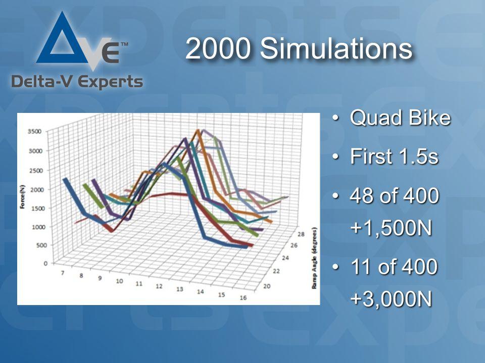 2000 Simulations Quad BikeQuad Bike First 1.5sFirst 1.5s 48 of 400 +1,500N48 of 400 +1,500N 11 of 400 +3,000N11 of 400 +3,000N
