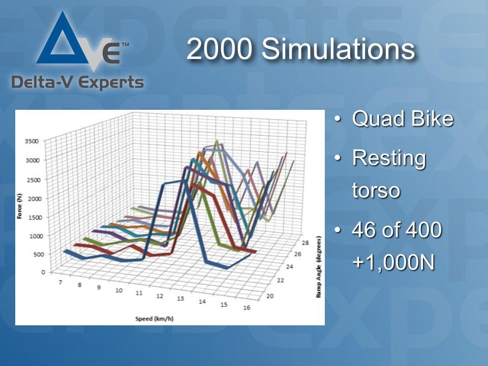 2000 Simulations Quad BikeQuad Bike Resting torsoResting torso 46 of 400 +1,000N46 of 400 +1,000N